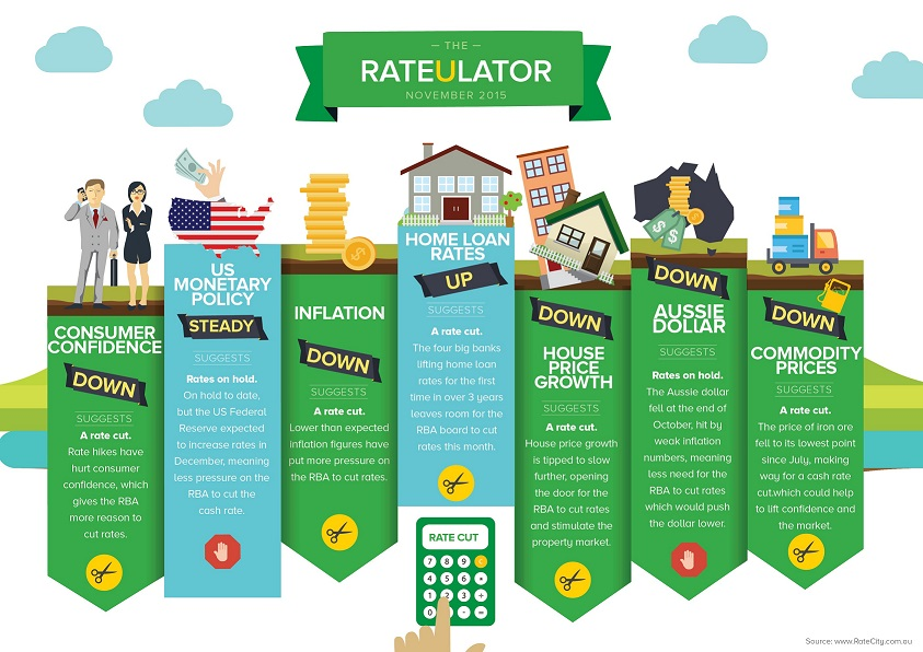 Ratecity rateulator november 2015 small